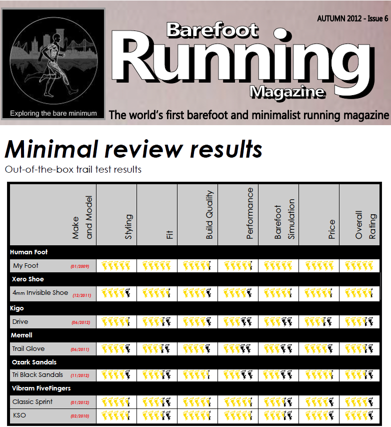 Running Barefoot Magazine Shoes Reviews