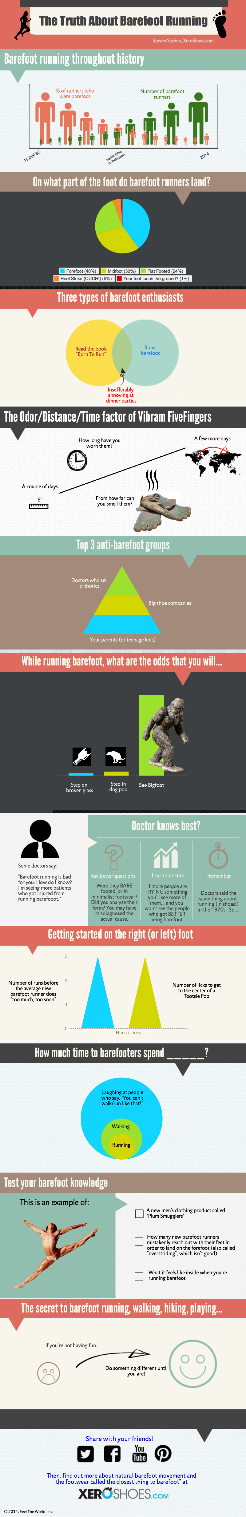 Barefoot Running Truth Infographic